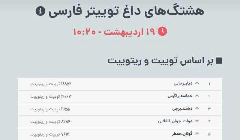 طوفان توییتری کاربران کردستانی با هشتگ «گولان_معطر»